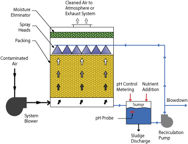 Bioscrubber Tower System flow diagram