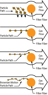 Fiber Bed Mist Collector Filter Diagram