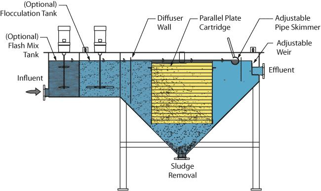 horizontal plate clarifiers monroe environmental