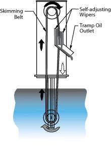 Monroe belt-type Oil Skimmer flow diagram