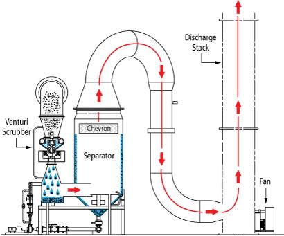 Venturi Scrubber with Cyclonic Separator