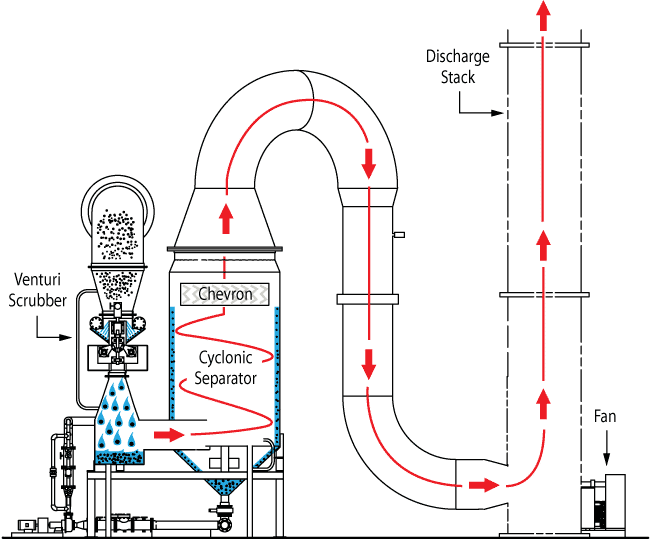Performance Characteristics of Airlift Pumps with Vortex ...