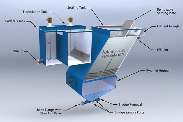 Lamella plate vertical clarifier monroe environmental