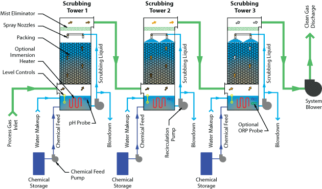 3 Pass Multiple Packed Bed Scrubber flow diagram
