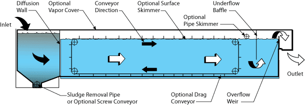 API Separator flow diagram