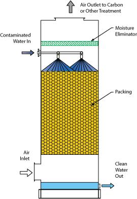 Air Stripper flow diagram