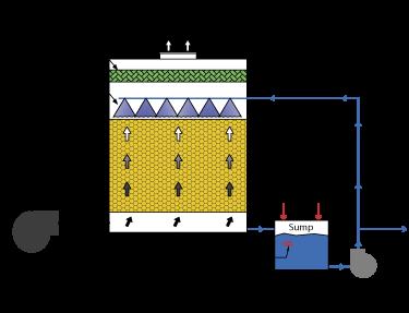 Bioscrubber Tower System flow diagram