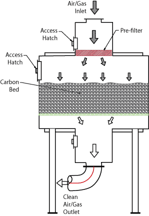 Deep Bed Carbon Adsorber flow diagram