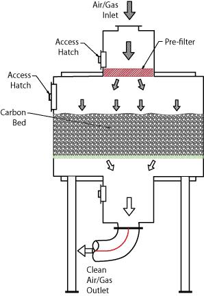 Deep Bed Carbon Adsorber
