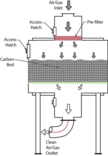 Carbon Adsorbers Acid Gasses Odors Vocs Monroe