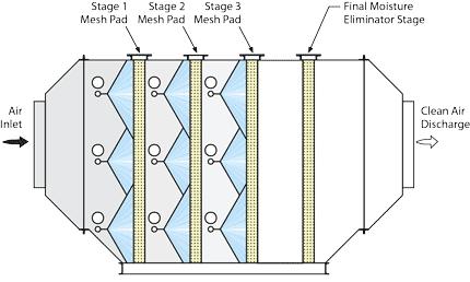 Chromic Acid Scrubber flow diagram