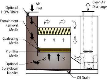 Coalescing Oil Mist Collector flow diagram