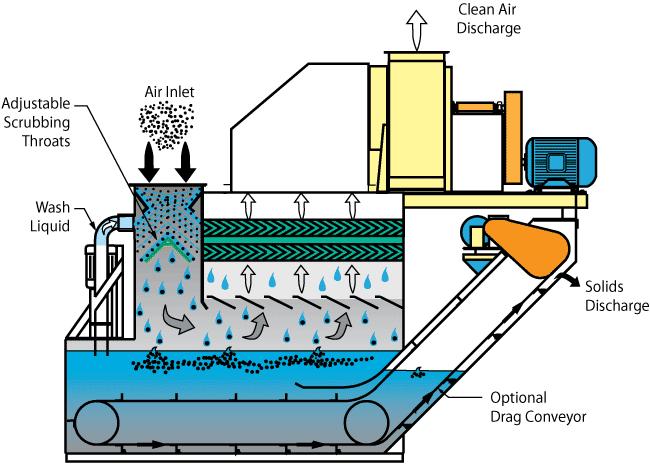 Venturi Scrubbers -- Wet Scrubbers | Monroe Environmental