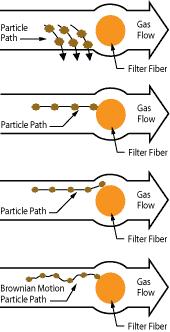 Fiber Bed Mist Collector Filter Diagram