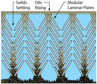 Horizontal Clarifier's shorter modular laminar plates