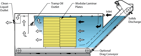 Horizontal Clarifier with drag conveyor option