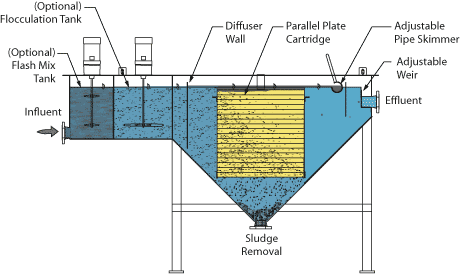 Horizontal Clarifier pyramid hopper design