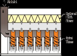Spiral Tube Mist Collector flow diagram