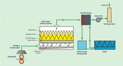 Multi-Stage Oil Mist Collector system for exhausting rolling mill mist and fumes