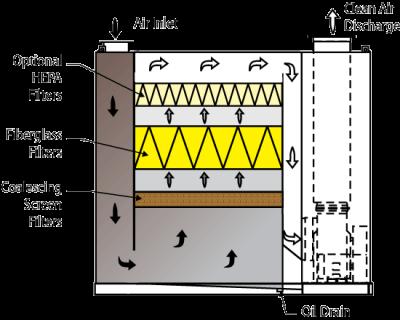 Multi-Stage Mist Collector flow diagram