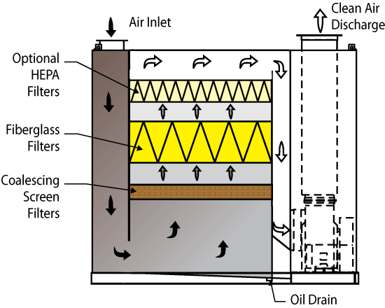 Multi-Stage Mist Collector flow diagram