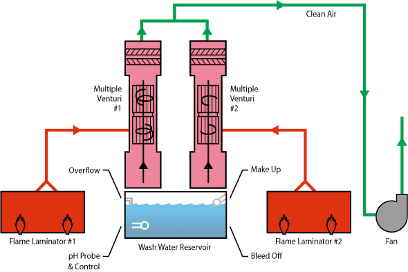 Multi-Stage Scrubbing -- Flame Lamination flow diagram
