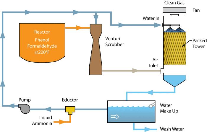 Multi-Stage Scrubbing Systems | Monroe Environmental