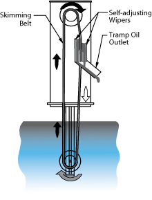 Monroe belt-type Oil Skimmer flow diagram