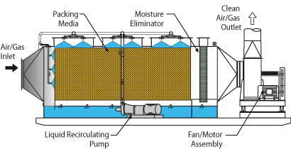 Horizontal Packed Bed Scrubber flow diagram