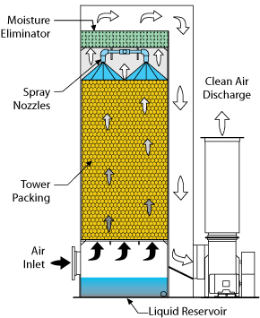 Vertical Packed Bed Scrubber flow diagram