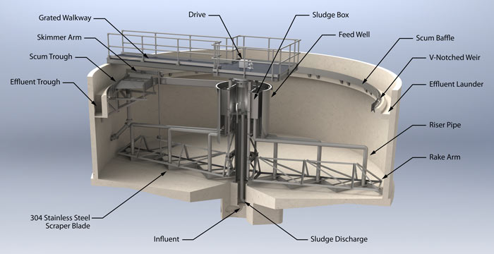 Circular Clarifiers Amp Thickeners Monroe Environmental