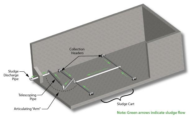 Monroe Sludge Collector flow diagram