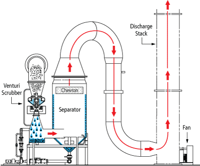 Venturi Scrubber with Cyclonic Separator flow diagram