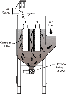 Cartridge Dust Collector flow diagram