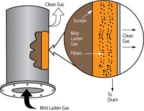 Fiber Bed Oil Mist Collector self-draining filter