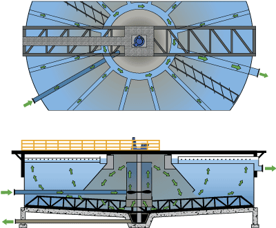 Solids Contact Circular Clarifier flow diagram