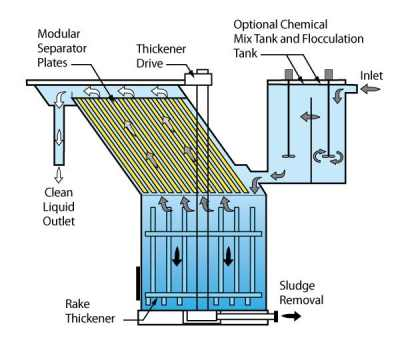 Vertical Plate Clarifier sludge thickening design